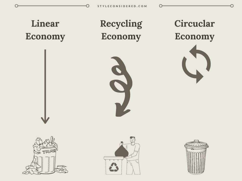 graphic explaining what is circular fashion