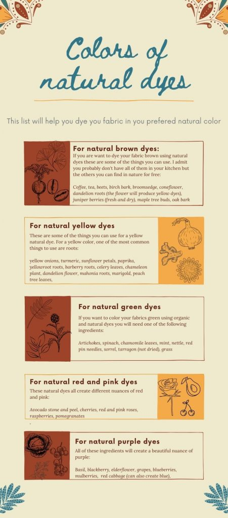 infographic about how to dye you clothes with natural dyes